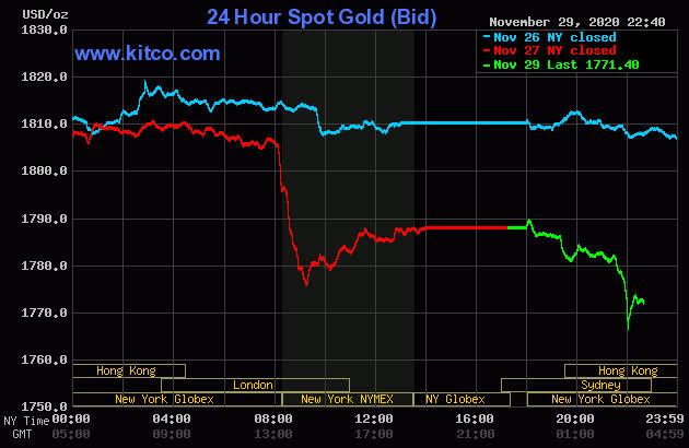 Chiều nay, giá vàng tiếp tục giảm - Ảnh 1.