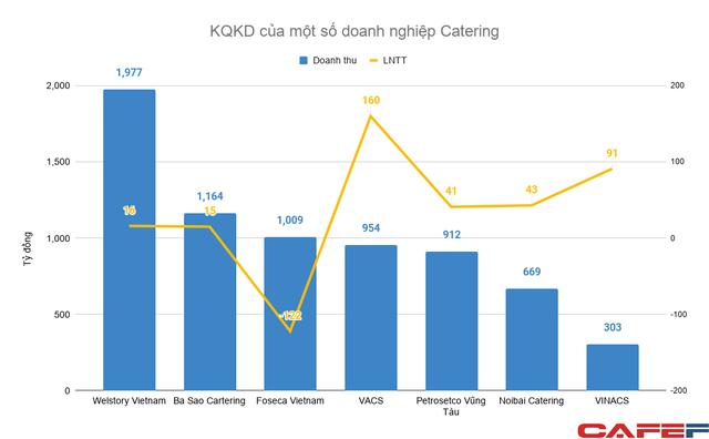 """Bán cơm cho Samsung Việt Nam: Ngành kinh doanh trị giá nhiều nghìn tỷ mỗi năm nhưng lợi nhuận khá """"xương xẩu"""" - Ảnh 3."""