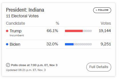 Ông Trump chiến thắng ở bang Indiana, hai ứng viên bám đuổi cực sít sao ở bang chiến trường Florida - Ảnh 2.