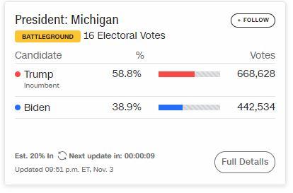 Cực kỳ gay cấn: Ông Biden dẫn điểm ông Trump 131-92, Tổng thống gần như chắc thắng tại Florida - Ảnh 2.