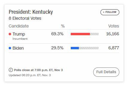 Ông Trump chiến thắng ở bang Indiana, hai ứng viên bám đuổi cực sít sao ở bang chiến trường Florida - Ảnh 1.