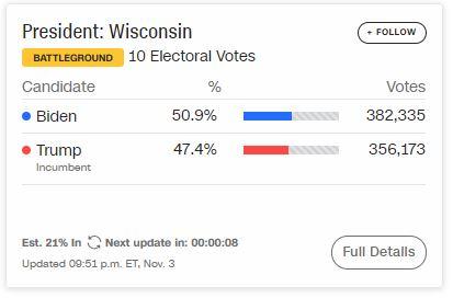 Cực kỳ gay cấn: Ông Biden dẫn điểm ông Trump 131-92, Tổng thống gần như chắc thắng tại Florida - Ảnh 1.