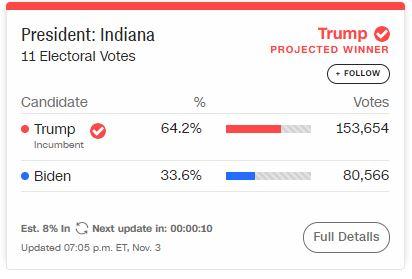 Mỹ bắt đầu kiểm phiếu: Tổng thống Donald Trump chiến thắng ở bang Indiana - Ảnh 1.