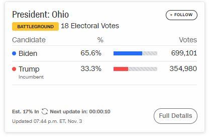 Ông Biden giành chiến thắng ở một loạt bang, ông Trump lần đầu ngược dòng ở bang chiến trường Florida - Ảnh 1.