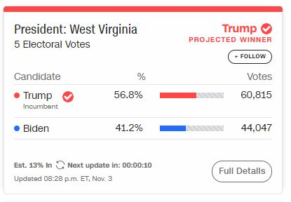 Nhiều bang có kết quả: Ông Trump dẫn ông Biden 42-30, bang chiến trường Florida ngả đỏ - Ảnh 1.