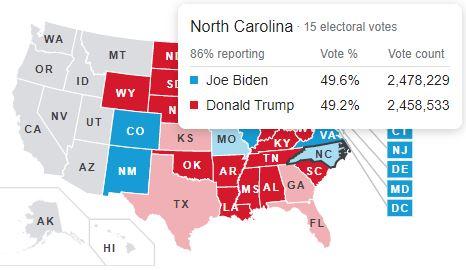 Cực kỳ gay cấn: Ông Biden dẫn điểm ông Trump 131-92, Tổng thống gần như chắc thắng tại Florida - Ảnh 3.