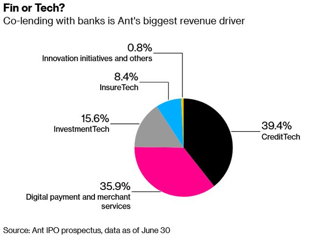 Ant Group bị dừng IPO và hậu quả nặng nề để lại - Ảnh 1.
