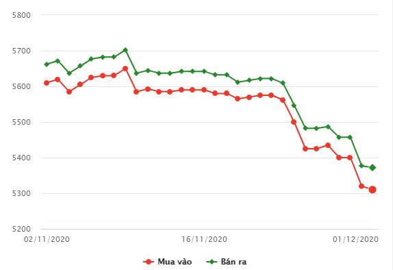 Giá vàng trong nước chiều 1/12 bất ngờ đảo chiều tăng - Ảnh 1.