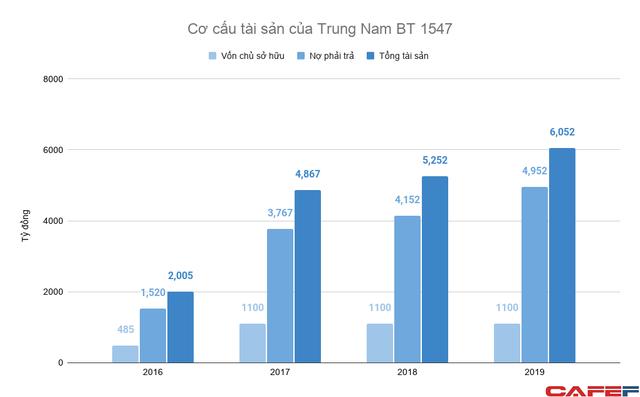 Trung Nam Group đã rót bao nhiêu tiền vào dự án chống ngập chục nghìn tỷ tại TP HCM? - Ảnh 2.