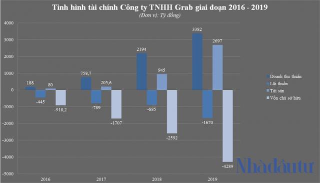 Grab và bí ẩn cổ đông người Việt nắm 51% vốn - Ảnh 1.