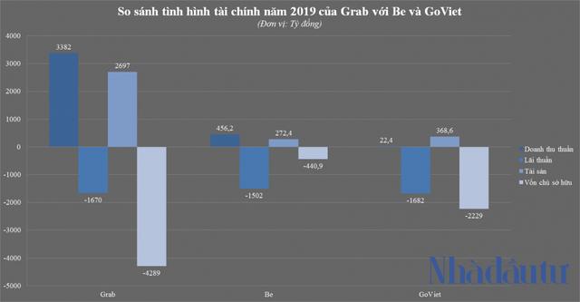 Grab và bí ẩn cổ đông người Việt nắm 51% vốn - Ảnh 2.