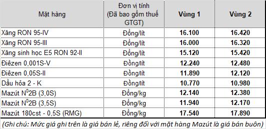 Thông tin chính thức về việc điều chỉnh giá xăng dầu từ 16h chiều nay - Ảnh 1.