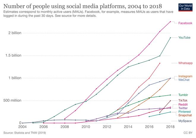 Công nghệ đã thay đổi và đổi thay con người chúng ta như thế nào trong 2 thập kỷ qua? - Ảnh 2.