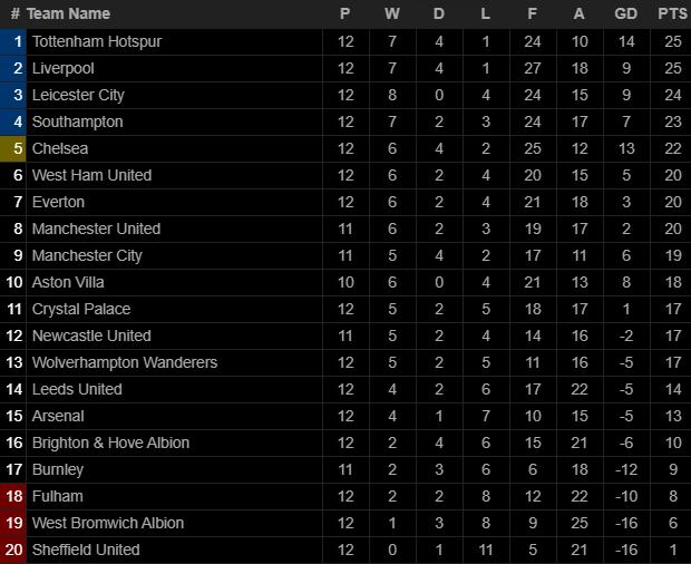 Liverpool bất lực trước thủ thành gốc Đông Nam Á; Arsenal tiến gần nhóm xuống hạng - Ảnh 5.