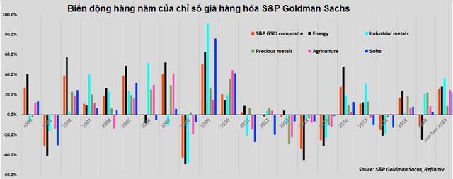 Vượt xa vàng, giá kim loại công nghiệp tăng gần 40% chỉ trong 6 tháng - Ảnh 2.