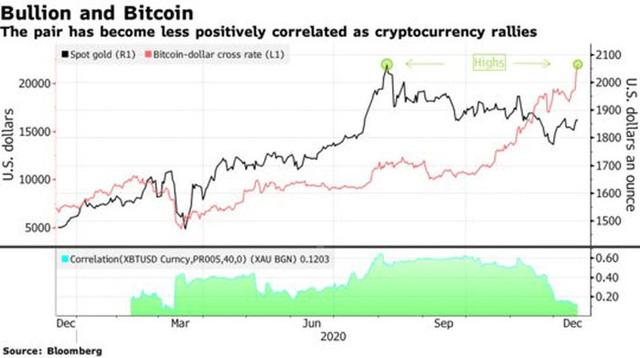 Đà tăng quá mạnh, Bitcoin phá tiếp mốc 22.000 USD - Ảnh 1.
