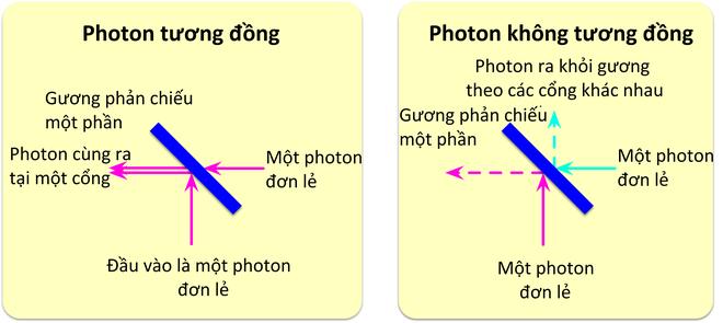 Đây là cách các nhà nghiên cứu Trung Quốc dùng laser tạo ra máy tính lượng tử quang   - Ảnh 3.