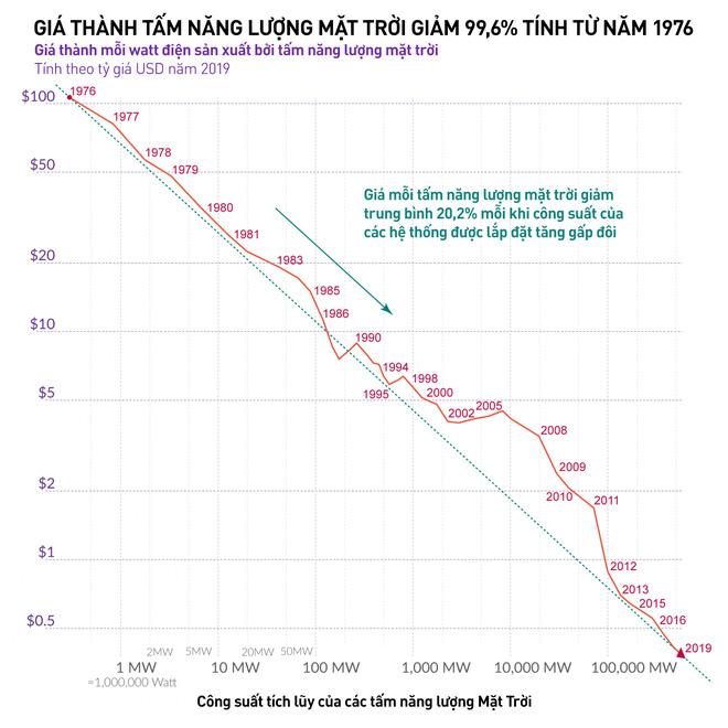 Lắp càng nhiều thì càng rẻ: Giá thành điện mặt trời đã giảm 89% chỉ trong 10 năm - Ảnh 3.