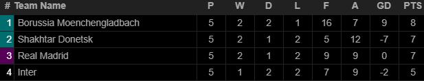 Zidane bất lực, Real Madrid rộng cửa bị loại khỏi Champions League sau trận thua choáng váng - Ảnh 5.