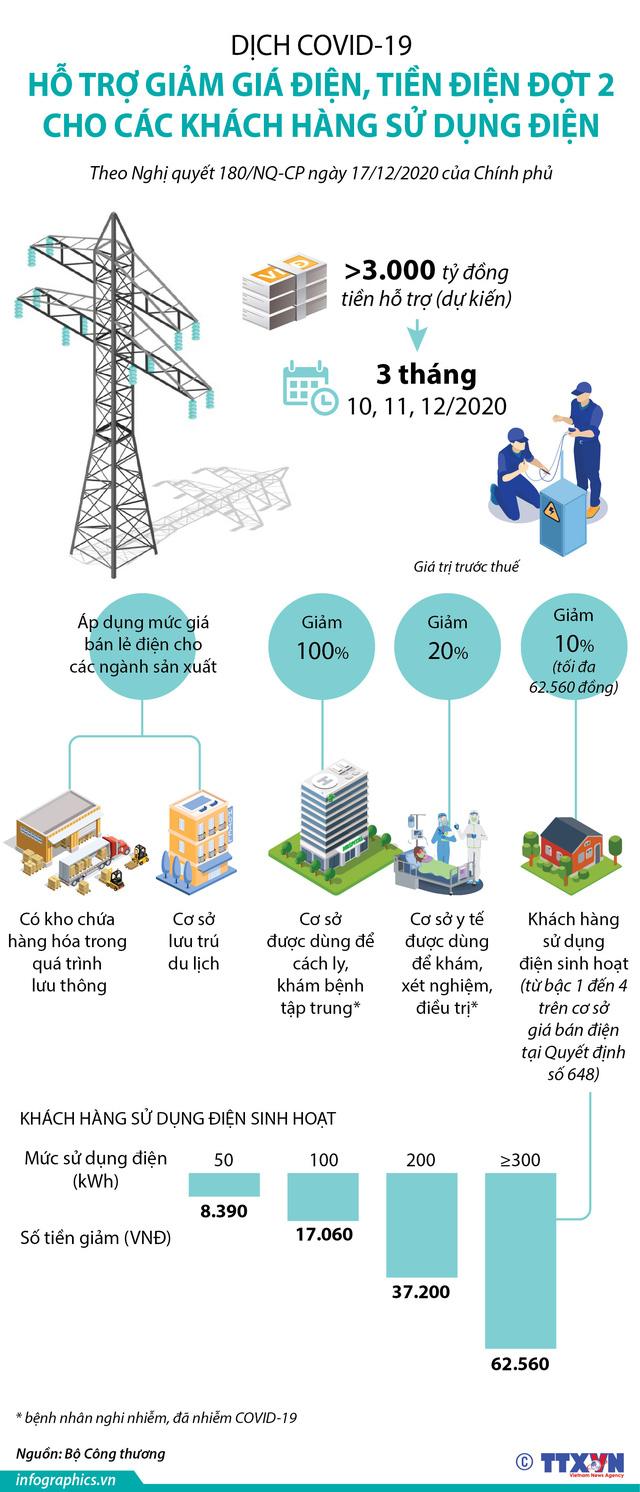 [INFOGRAPHIC] Hỗ trợ giảm tiền điện đợt 2 sẽ được tính vào các hóa đơn tháng 10, 11, 12 - Ảnh 1.