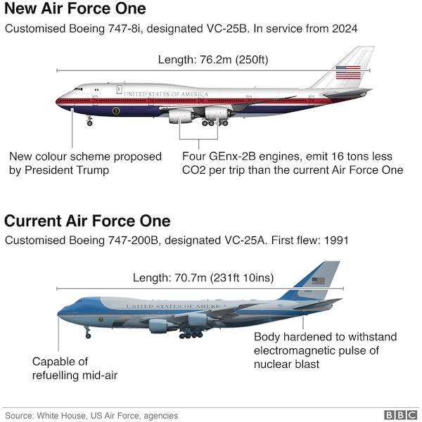 Cải tiến Không lực một: Bên trong quy trình sản xuất máy bay tổng thống thế hệ mới có gì đặc biệt? - Ảnh 1.