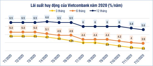 Ấn tượng năm 2020: Lãi suất giảm kỷ lục - Ảnh 4.