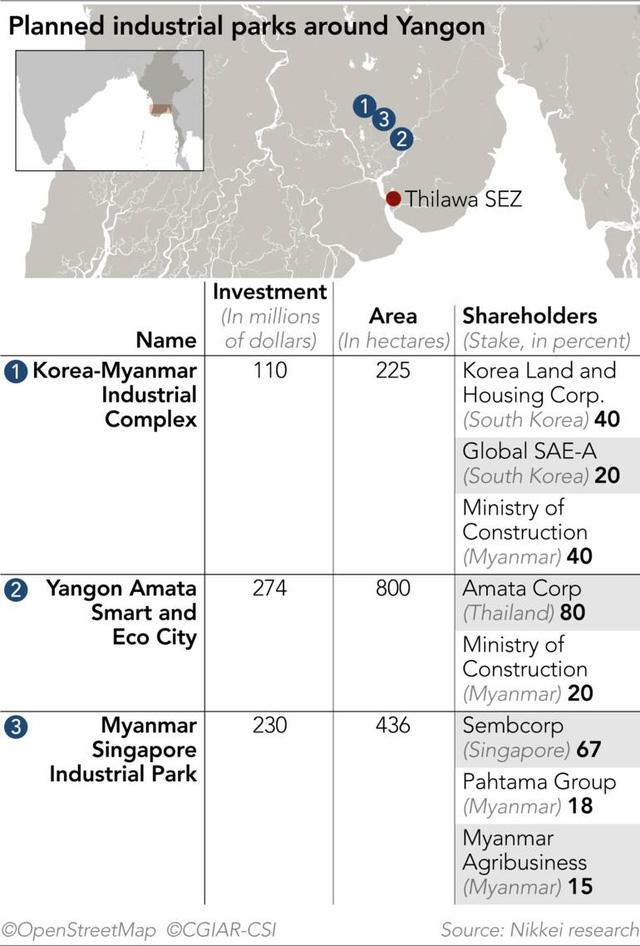 Nikkei Asia: Myanmar đã mất nhiều cơ hội thu hút đầu tư khu công nghiệp vào tay Việt Nam - Ảnh 1.