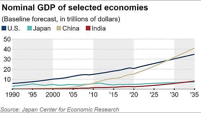 JCER: Kinh tế Trung Quốc sẽ vượt Mỹ năm 2028 - 2029 - Ảnh 1.
