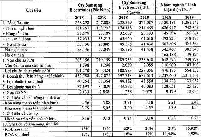 Samsung Việt Nam: Lãi trăm đồng, đóng thuế vài đồng - Ảnh 1.
