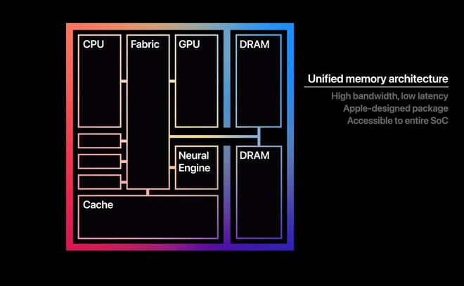 Không phải iPhone 12, những chiếc Mac M1 mới xứng đáng là One More Thing của Apple trong năm nay - Ảnh 2.