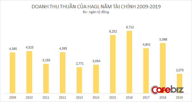 10 năm bão táp của Hoàng Anh Gia Lai: Bỏ bất động sản, tìm về nông nghiệp, từ đỉnh cao huy hoàng tới mấp mé vực thẳm - Ảnh 8.