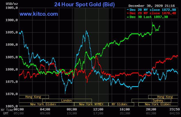 Giật mình với mức tăng không thể tin nổi của giá vàng trong năm 2020 - Ảnh 1.