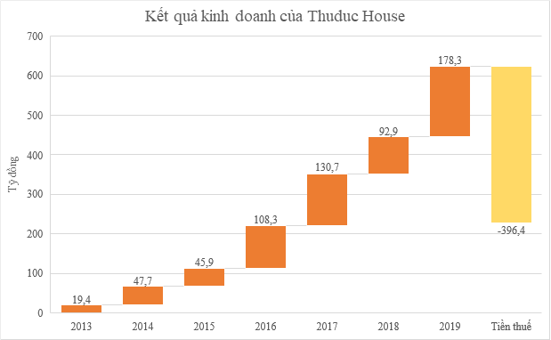 Thuduc House bị thu hồi VAT và tiền phạt hơn 396 tỷ đồng, nộp đơn khiếu nại - Ảnh 1.