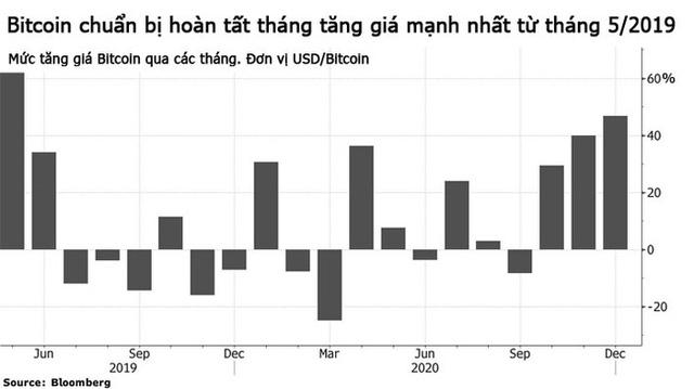 Giá Bitcoin vượt 29.000 USD/oz, tăng gấp rưỡi trong tháng 12 - Ảnh 1.