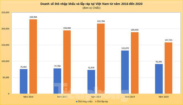 Ôtô lắp ráp áp đảo xe nhập khẩu năm 2020 - Ảnh 2.