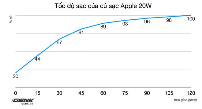 Đánh giá củ sạc Apple 20W đang cháy hàng tại Việt Nam: Giá cao nhưng chẳng có gì nổi trội - Ảnh 11.