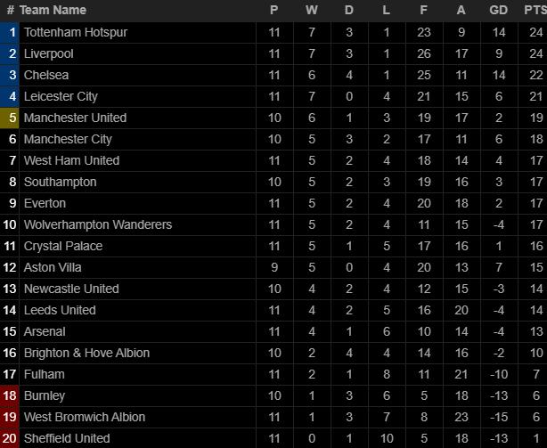 Hạ gục Arsenal bằng song kiếm hợp bích, Mourinho ngạo nghễ đứng đầu Premier League - Ảnh 6.
