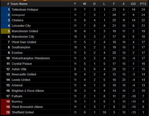 Tottenham giành lại ngôi đầu Premier League, HLV Mourinho vui nhất điều gì? - Ảnh 4.