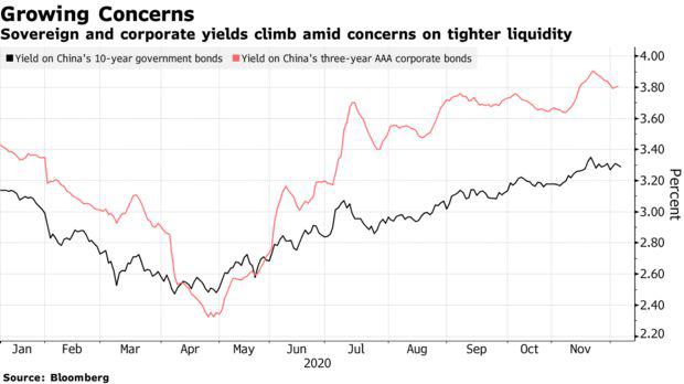 Giới chức bắt đầu vào cuộc khi hàng loạt vụ vỡ nợ xảy ra, thị trường Trung Quốc chuẩn bị đón nhận những cơn rung lắc mạnh - Ảnh 1.