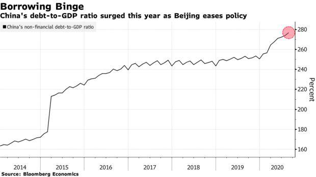 Giới chức bắt đầu vào cuộc khi hàng loạt vụ vỡ nợ xảy ra, thị trường Trung Quốc chuẩn bị đón nhận những cơn rung lắc mạnh - Ảnh 2.