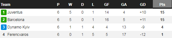 Barca thua thảm trước Juventus, HLV Koeman đổ tội cho học trò - Ảnh 4.