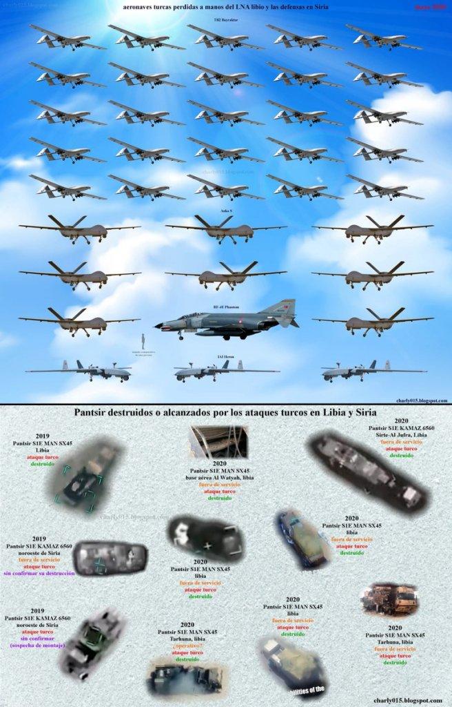 Đối đầu nảy lửa giữa Pantsir-S1 và UAV Thổ Nhĩ Kỳ: Kết quả hoàn toàn bất ngờ, chưa từng có - Ảnh 5.