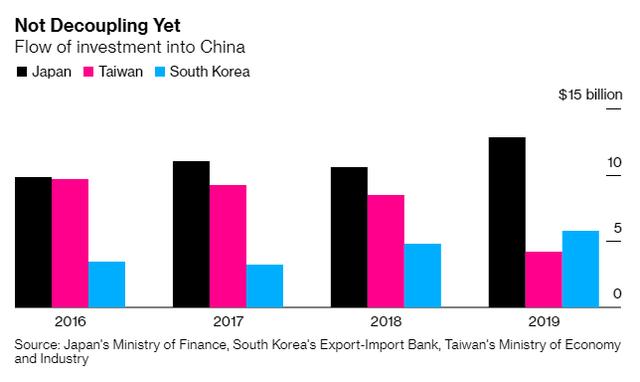 Tại sao Mỹ không thể lật đổ vị thế đứng đầu trong chuỗi cung ứng toàn cầu của Trung Quốc? - Ảnh 2.