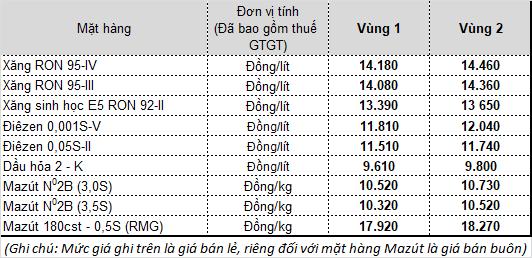 Lần thứ 3 liên tiếp, giá xăng dầu tăng mạnh - Ảnh 1.
