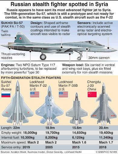 Truyền thông Trung Quốc như ếch ngồi đáy giếng: Cú chơi bẩn bất thành với Su-57 Nga - Ảnh 4.