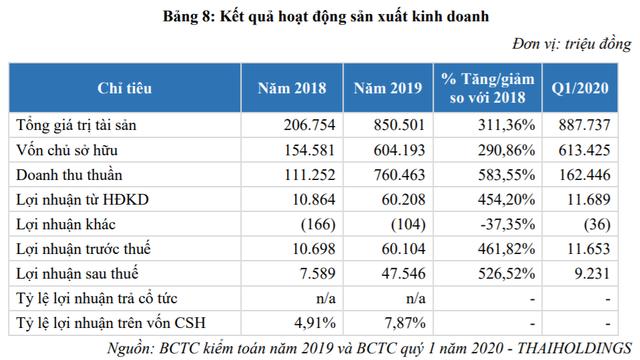 Thaiholdings chuẩn bị lên sàn chứng khoán với định giá hơn 800 tỷ đồng, lên kế hoạch tăng vốn mạnh trong năm 2020 - Ảnh 1.