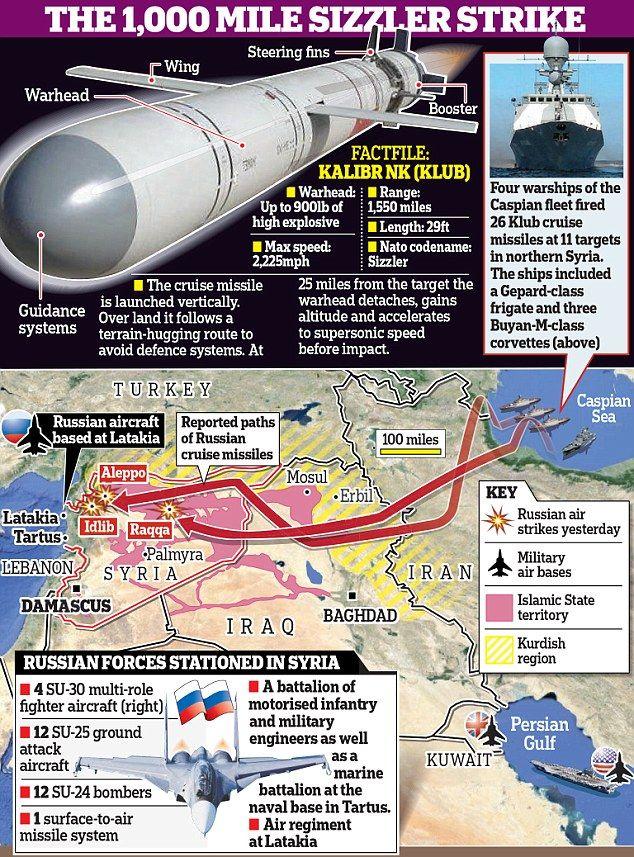 Tiết lộ mới: Nga tập kích tên lửa sấm sét ở Syria, TG thêm kinh ngạc, Mỹ tức tốc hành động - Ảnh 3.
