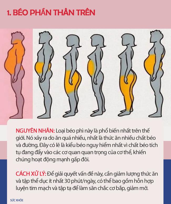 Nếu thấy mình có vẻ béo, hãy xem hình dưới đây để biết thừa mỡ ở chỗ nào trên cơ thể và cách xử lý chúng nhanh nhất có thể - Ảnh 1.