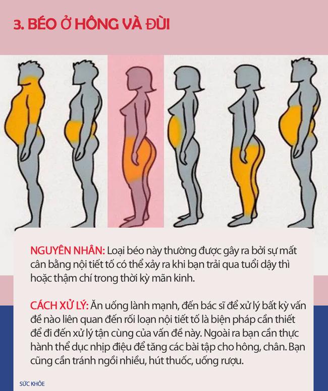 Nếu thấy mình có vẻ béo, hãy xem hình dưới đây để biết thừa mỡ ở chỗ nào trên cơ thể và cách xử lý chúng nhanh nhất có thể - Ảnh 3.