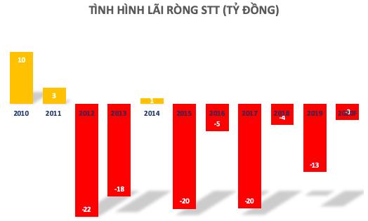 Toá án quyết định không mở thủ tục phá sản với chủ quản thương hiệu Taxi Saigontourist - Ảnh 1.